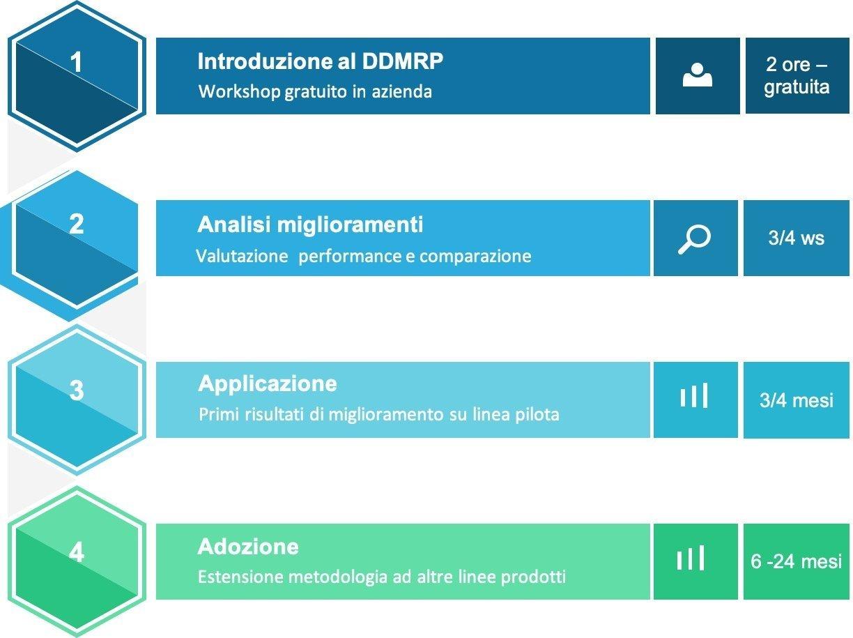 ddmrp-consulenza-qantica